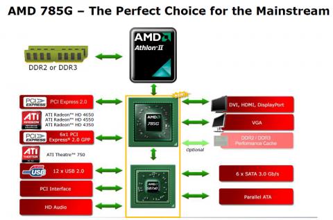 Blockdiagramm: AMDs 785G-Chipsatz