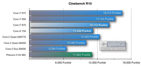 Cinebench R10, 32 Bit auf Vista64, 6 GByte DDR3-1.333