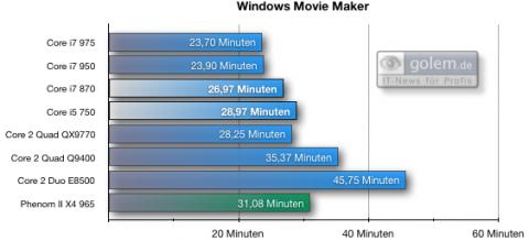 41 Min. AVCHD nach WMV HD 720p, Vista64, 6 GByte DDR3-1.333