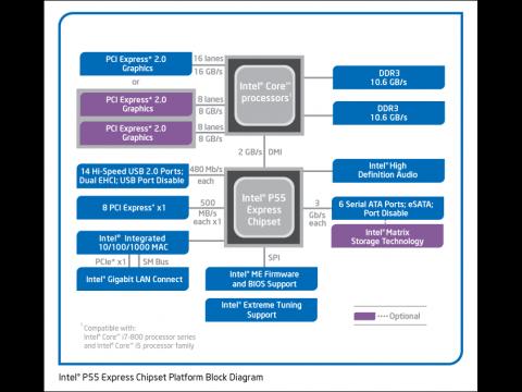 Blockdiagramm P55