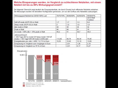 Beispielrechnung für Stromeinsparung (Bild: Fujitsu)