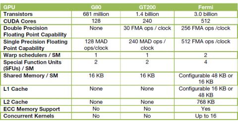 Übersicht der Ausstattung von G80 bis Fermi