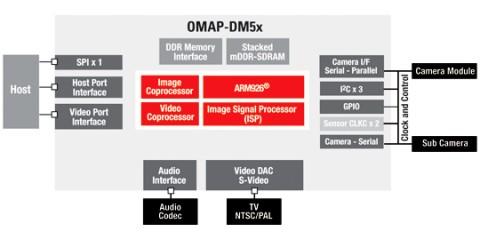 Blockdiagramm OMAP-DM5x