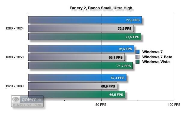 Test: Spielen unter Windows 7 - Far Cry 2 ist bei beiden Versionen gleich schnell (8xAF und 4xAA).