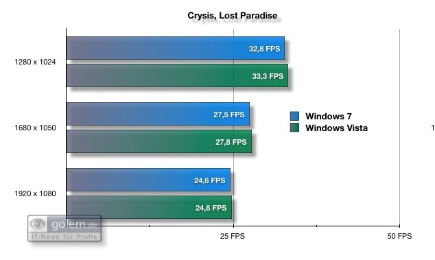 Test: Spielen unter Windows 7 - Crysis zeigt leichte Tendenz zu mehr Tempo mit Vista (8xAF und 4xAA).