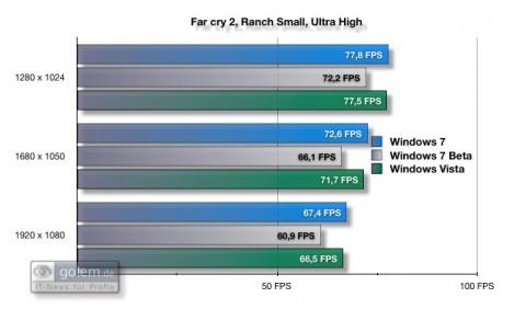 Far Cry 2 ist bei beiden Versionen gleich schnell (8xAF und 4xAA).