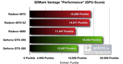 Benchmarkergebnisse 3DMark Vantage (Performance-Modus)