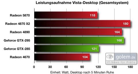 Leistungsaufnahme im Windows-Vista-Desktop
