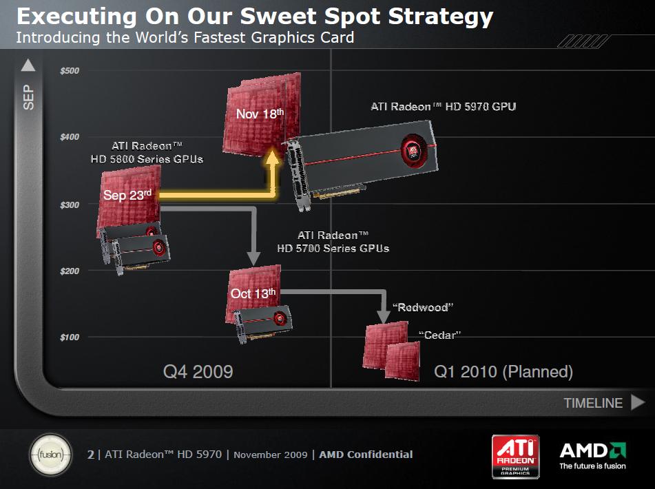 Test: Radeon 5970 mit Rekorden bei Leistung und Preis - Eine Grafikkarte pro Monat, nun ist aber Pause