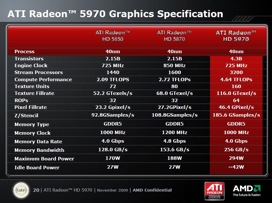 Test: Radeon 5970 mit Rekorden bei Leistung und Preis - Geringere Takte, aber zwei GPUs