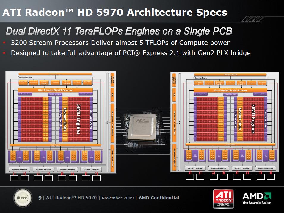 Test: Radeon 5970 mit Rekorden bei Leistung und Preis - Zwei Cypress-GPUs (RV870) mit Plex-Switch