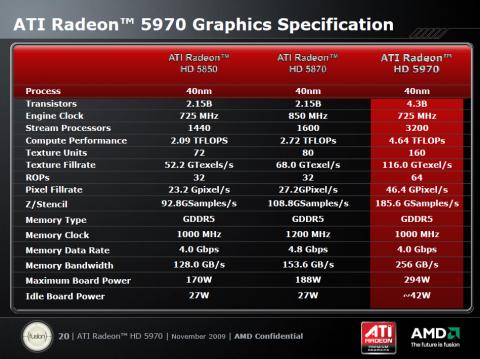 Geringere Takte, aber zwei GPUs