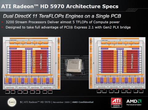 Zwei Cypress-GPUs (RV870) mit Plex-Switch
