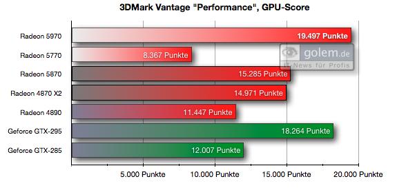 Test: Radeon 5970 mit Rekorden bei Leistung und Preis - Einheit: Punkte