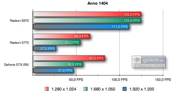 Test: Radeon 5970 mit Rekorden bei Leistung und Preis - Einheit: FPS, 4xAA, 8xAF