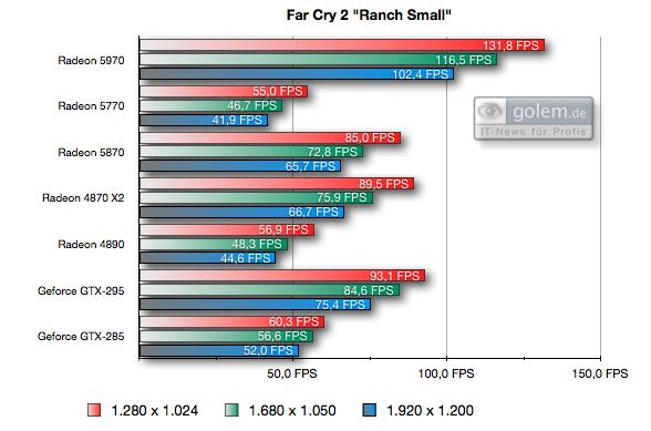 Test: Radeon 5970 mit Rekorden bei Leistung und Preis - Einheit: FPS, 8xAF, 4xAA
