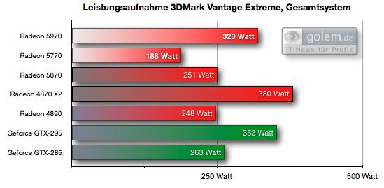 Test: Radeon 5970 mit Rekorden bei Leistung und Preis - Einheit: Watt, gesamter PC
