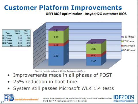 Ein paar Optimierungen bei einem Kunden von Insyde sorgen für deutliche Verbesserungen.