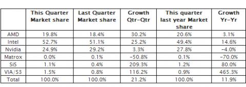 Zahlen von JPR zum dritten Quartal 2009