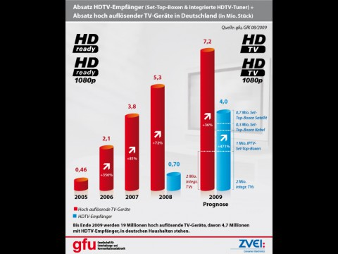 Die Hälfte neuer HD-Empfänger steckt im Fernseher.
