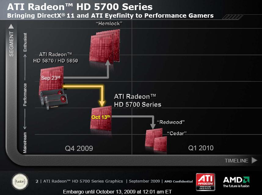 Test: Radeon HD 5770 bringt DirectX 11 in die Mittelklasse - Nur Doppel-GPU und Einstiegskarten fehlen noch.