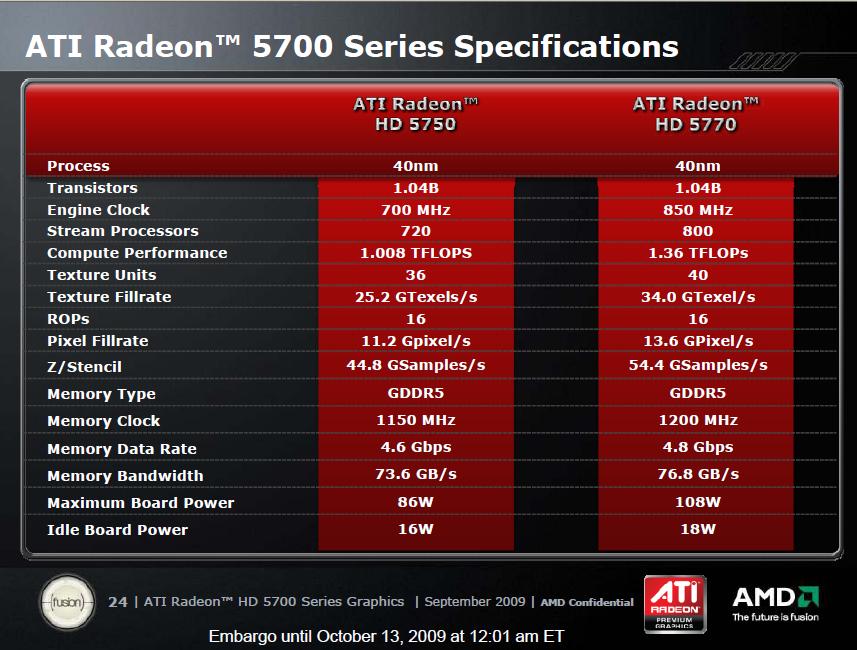 Test: Radeon HD 5770 bringt DirectX 11 in die Mittelklasse - Daten und Takte der neuen Karten
