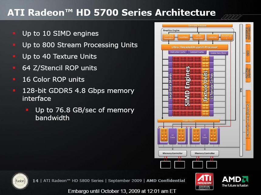 Test: Radeon HD 5770 bringt DirectX 11 in die Mittelklasse - 800 SPUs, oder: eine halbe 5870