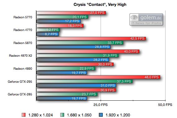 Test: Radeon HD 5770 bringt DirectX 11 in die Mittelklasse - Einheit FPS, 4x AA, 8x AF