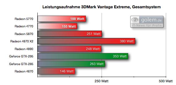 """Test: Radeon HD 5770 bringt DirectX 11 in die Mittelklasse - Einheit: Watt, Test """"New Calico"""" bei 8x AF, 8x AA, Gesamtsystem"""