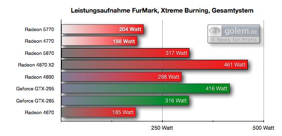 Test: Radeon HD 5770 bringt DirectX 11 in die Mittelklasse - Einheit: Watt, 1.920 x 1.200 nach 15 Minuten, Gesamtsystem