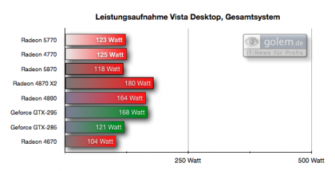 Einheit: Watt, Desktop nach 5 Minuten Ruhe, Gesamtsystem