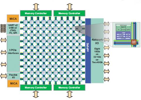 Blockdiagramm des Tile-Gx mit 100 Kernen
