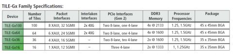 Vier Modelle mit 16 bis 100 Kernen