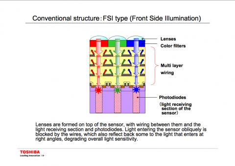 Toshiba: FSI-Technik im Vergleich ...