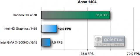 1.280 x 1.024 Pixel, mittlere Details, DX9