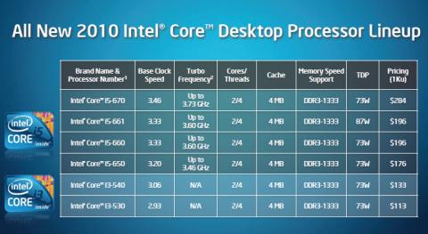 Die neuen Desktop-CPUs