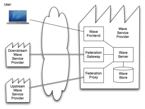 Serverarchitektur von Wave