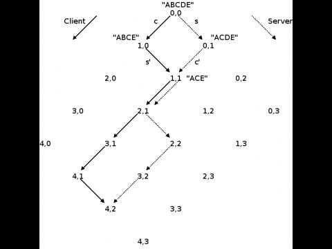 Operational Transforms können sehr komplex werden.
