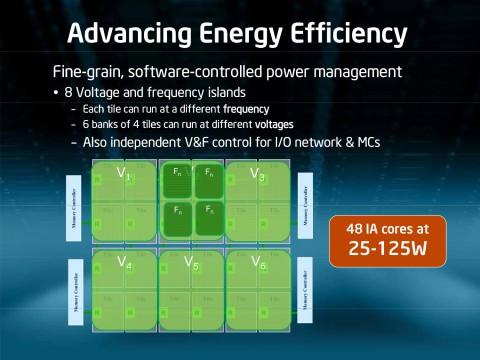 Fein granulare Stromsparmechanismen optimieren Leistungsaufnahme zwischen 25 und 125 Watt