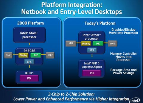 Grafik und Speichercontroller ziehen in den Prozessor