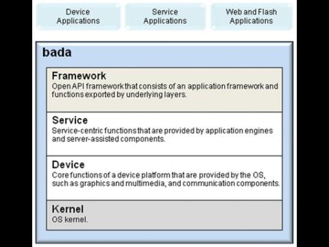 Die Mobilplattform Bada soll aus drei Schichten bestehen, die API für die Framework Schicht wird veröffentlicht