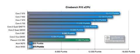 Cinebench R10: xCPU-Punkte. Selbst ältere und langsamere Desktop-CPUs sind deutlich schneller als Atom-CPUs.