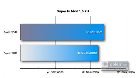 Kaum Unterschiede zwischen dem neuen Atom N450 (1,66 GHz) und dem alten Atom N270 (1,6 GHz).