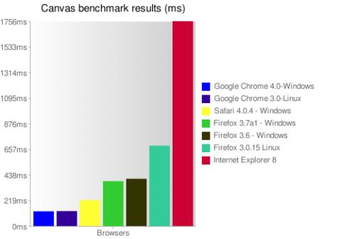Chrome ist im Freeciv-Benchmark deutlich schneller als die Konkurrenz.
