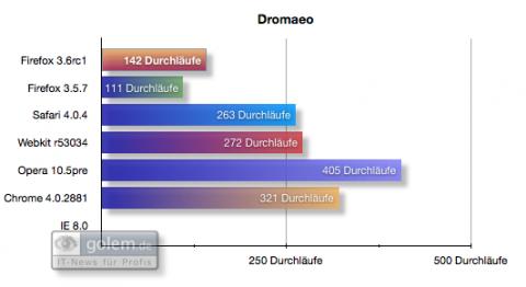 Benchmark-Vergleich: Dromaeo