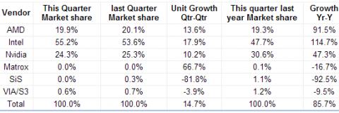 JPR-Zahlen zum vierten Quartal 2009
