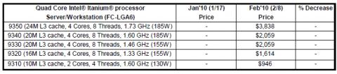 Die ersten Preise und Daten für Itanium 9300