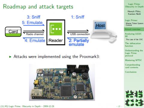 Prinzip des Angriffs mit RFID-Tester Proxmark3