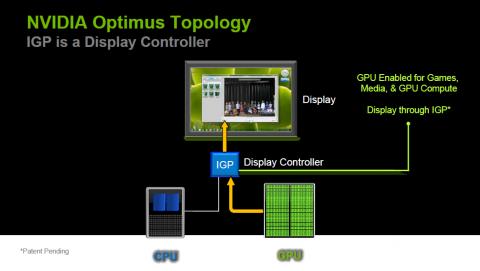 Integrierte Grafik dient als Display-Controller