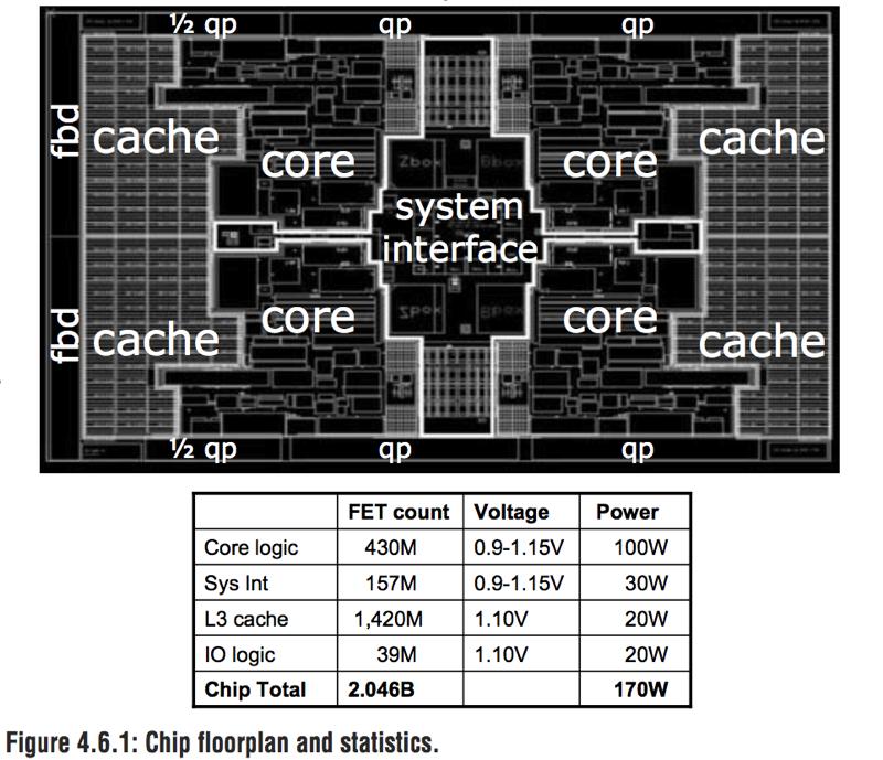 Intel liefert Itanium Tukwila aus - irgendwie - Aufbau und Gate-Count (Stand 2008)